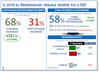 Referendum: prevale il NO